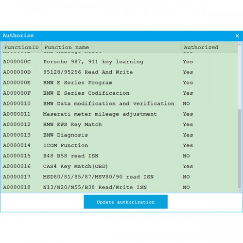 CGDI BMW Upgrade MSV80 /MSV90 /N55 /N13 /B38 /B48 /B58 /MSD80 /MSD81 /MSD85 /MSD87 Read ISN No Need Opening